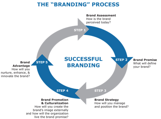 Branding Tips And Strategies To Market Your Company  Marco De Groen