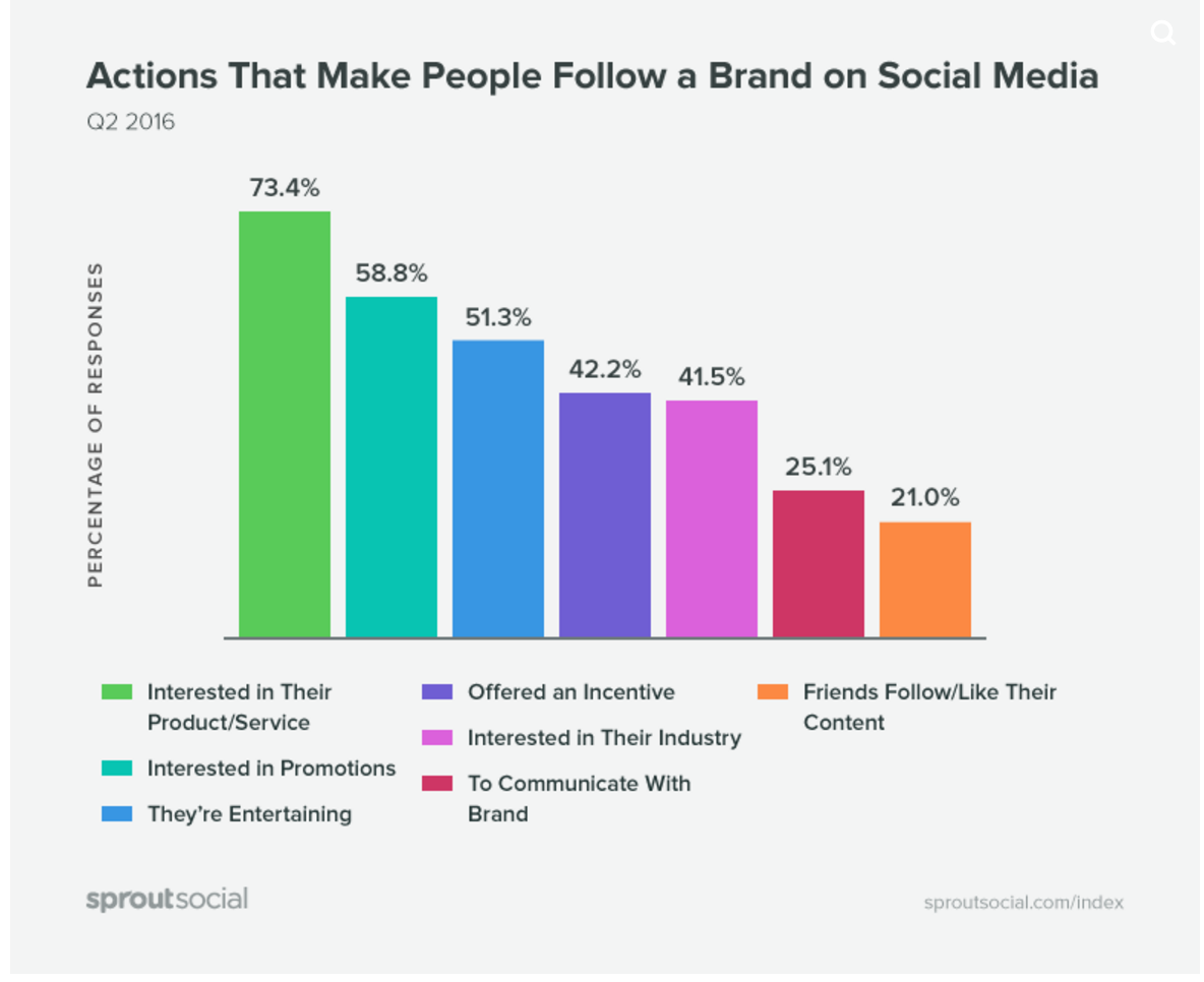 Why do all Digital Consumers Follow Brands on Social Media